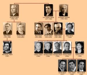 albero genalogico online