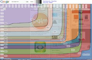 Browser Size : strumento di verifica SEO da Google Lab