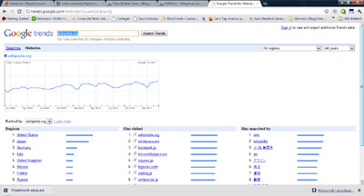 Analisi della concorrenza Online, ora c'è Google Trends For Website